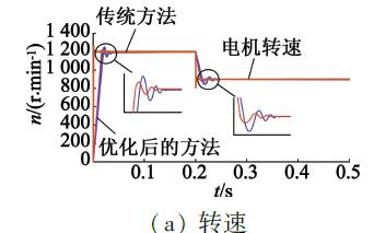 如何使用滑模观测法实现永磁同步电机的转子位置检测