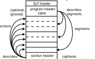 ELF相比Hex、Bin文件格式有哪些不同?