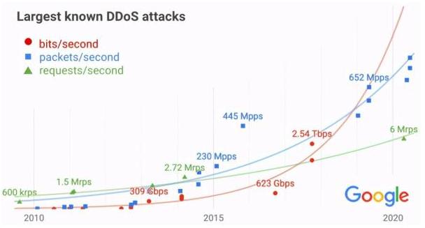 DDoS攻击正变得越来越危险,并将在未来几年内加剧。