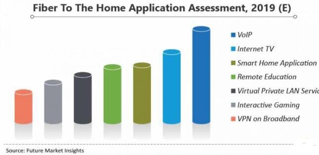 家庭光纤的需求不断增加