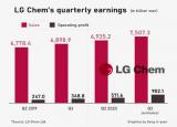 核心动力电池供应商LG化学陷入舆论漩涡