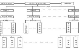 基于AT89C51和串口上网接口设备实现远程抄表系统的软硬件设计