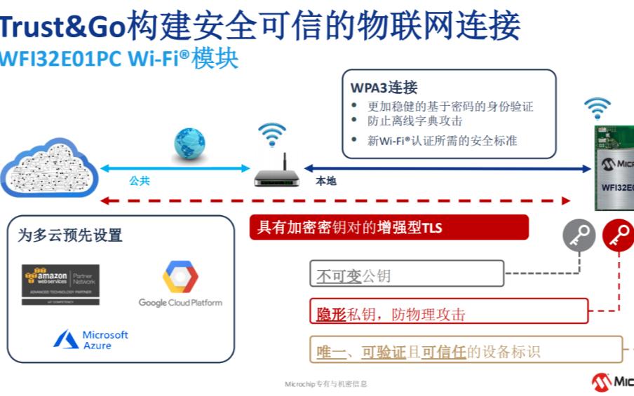 Microchip最新Wi-Fi MCU模块,首推Trust&Go技术,主打IIoT市场