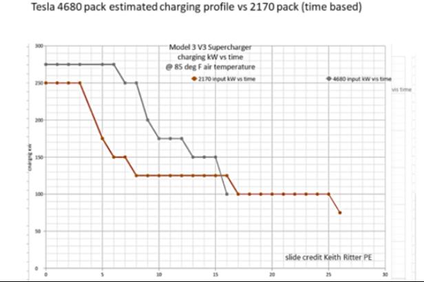 外媒評測特斯拉新品電池4680,15分鐘充電可至80%續航