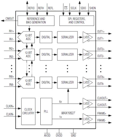 Maxim超低功耗模数转换器MAX19527的特...