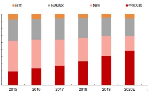 京东方将以55.9亿元收购南京中电熊猫 G8.5代线80.831%的股权
