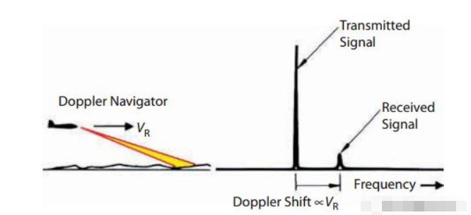 脉冲雷达的优势_脉冲雷达的波形参数