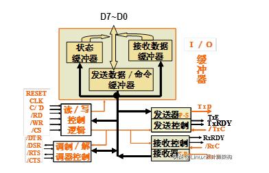 四种标准输入/输出接口的外部接口