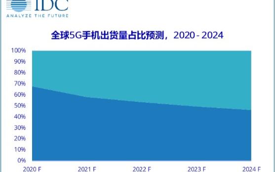 IDC:iPhone 12系列将会与国内5G产业...