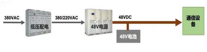 通信行业设备为什么是-48V直流供电__48V与-48V电源的区别