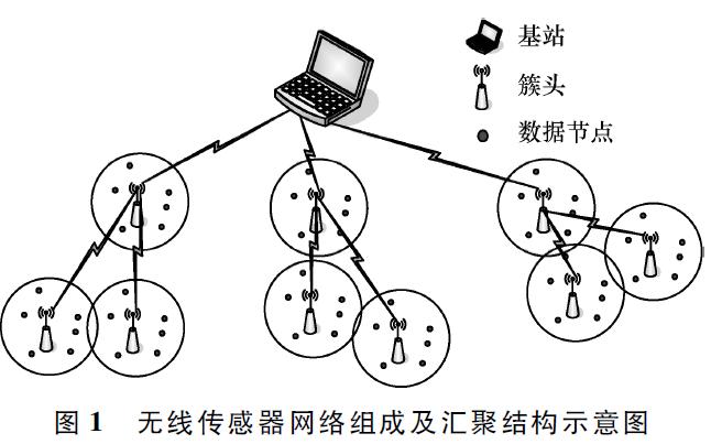 如何使用分区自感簇头实现无线传感网数据稳定传输机制