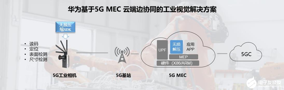 華為5G MEC工業視覺解決方案發布,助力5G MEC產業生態成熟