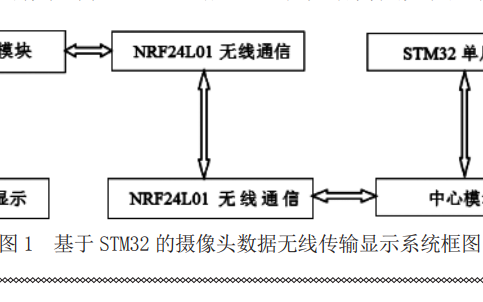 怎样使用STM32单片机实现摄像头数据无线传输显示系统的设计