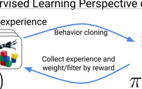 伯克利人工智能實驗室更博:強化學習是針對優化數據...