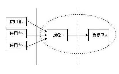 单片机编程如何实现三权分立的模块化设计