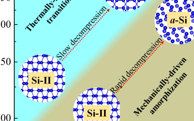 Si-II会直接转化为体心立方结构或菱形结构的亚稳态晶体硅