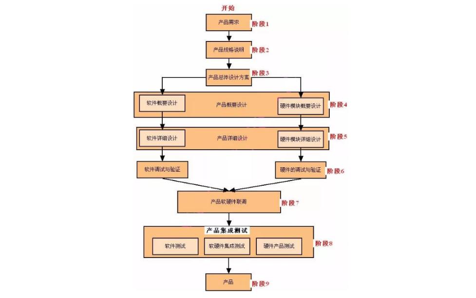 嵌入式系統的設計和開發資料大全