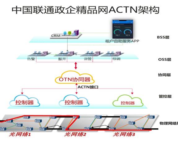 中国联通和华为一直在积极探索和实践ACTN架构在...