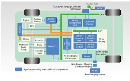 电动汽车中逆变器里的电容到底有什么特别