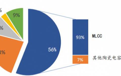 日本寄希望通过MLCC微型化技术拉开差距