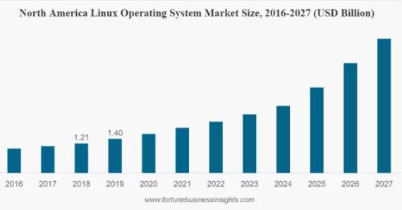 Linux的增长主要得益于互联网的普及、数据中心和服务器数量的增加