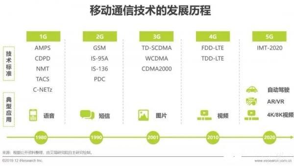 5G商用时代,互动视频有望打开增量空间