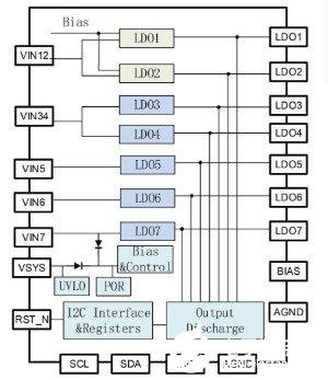 豪威最新PMIC、WL2868C 集成 7 路高性能 LDO