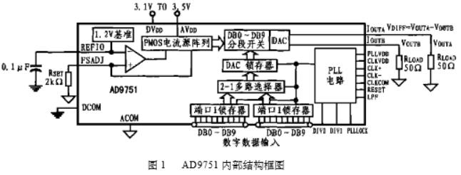 超高速10位CMOS D/A转换器AD9751的...