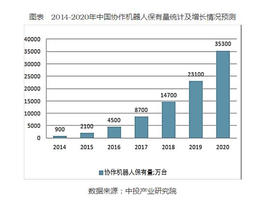 中国协作机器人的特点和行业市场规模分析