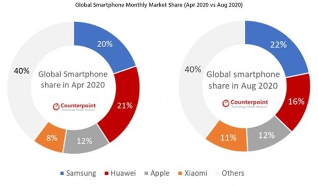 2020年8月全球手机销量榜单出炉,三星小米成最...