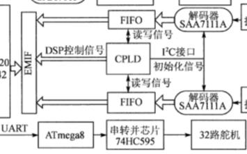 基于DSP TMS320DM642芯片實現運動控制卡的設計