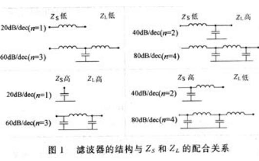 EMC设计中电容应该如何使用