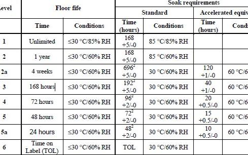 元器件濕度敏感性等級
