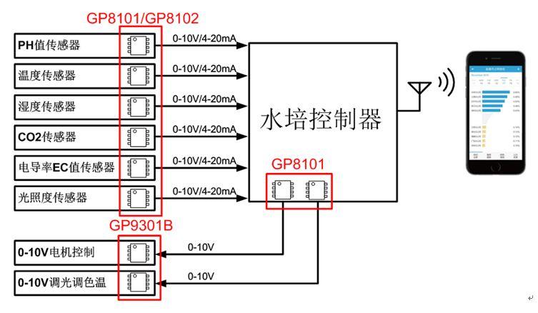 0-10V和4-20mA接口在植物水培控制系统中的应用