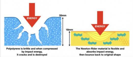 研究人員重新設計鋰電池集流元件,減輕電池重量以提高效率