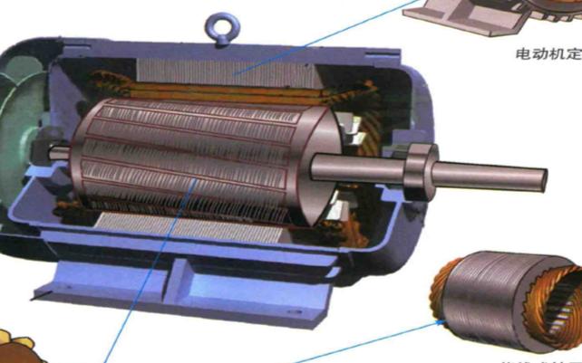 交流电动机和它的两大部件:定子和转的原理结构