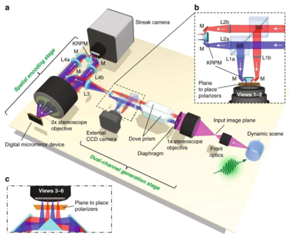 科学家开发新型超快速相机,速度高达每秒1000亿帧、可拍3D视频