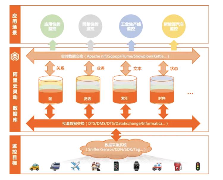 阿里Lindorm数据库联手Hightopo开启物联超融合存储模式
