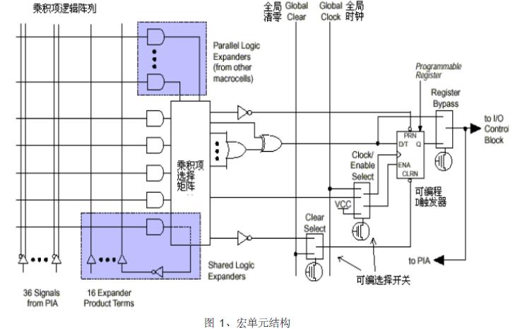 FPGA的演变过程和内部结构的资源使用说明