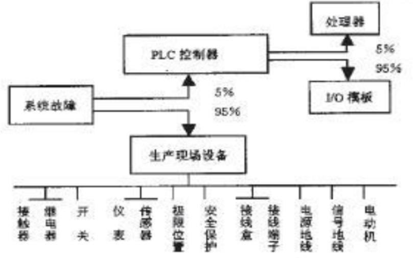 如何提高PLC控制系统的可靠性设计资料详细说明