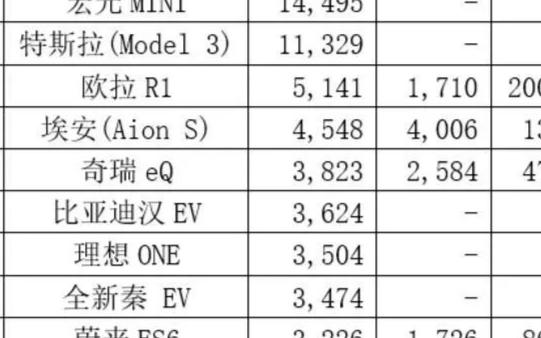 宏光MINI九月份销量达14495辆,成功超越特斯拉