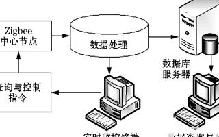 变压器温度监测中无线测温系统的应用分析