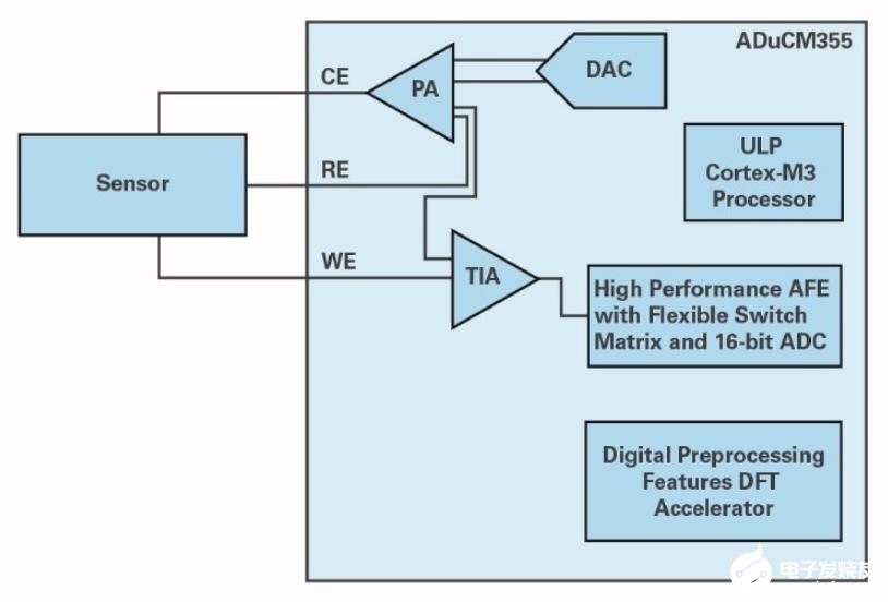 ADI技術文章:液體測量——從水到血液
