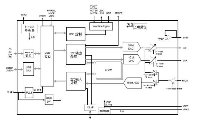 基于DP108T高集成度的USB/YTPE-C音頻芯片