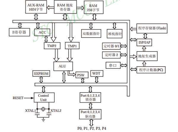 关于STC89C52系列单片机电路整理