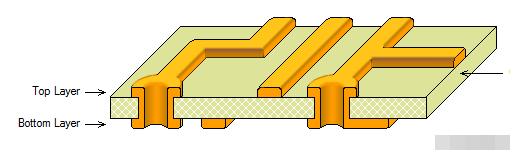 PCB各個層詳解