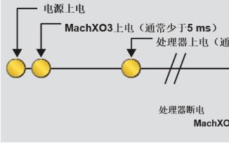 下一代MachXO3D FPGA讓汽車更安全