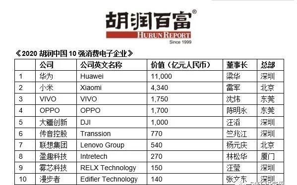 华为成为中国最值钱消费电子企业,小米紧随其后