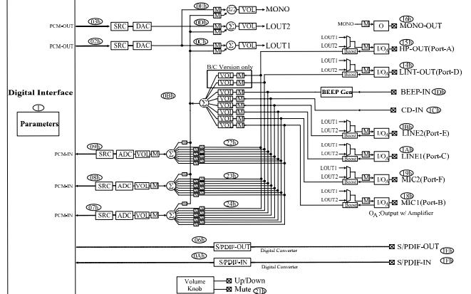 ALC262系列DAC和ADC高清音频编解码器