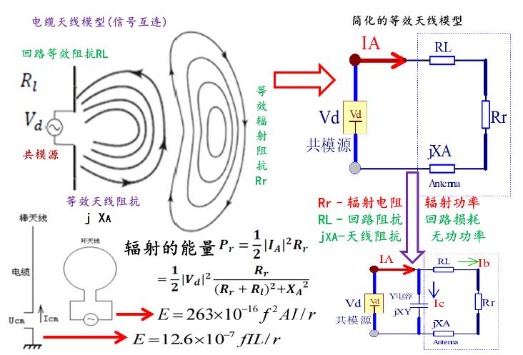 EMI辐射的基本理论_EMI辐射的模型分析